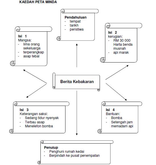 Pengukuhan Asas Penulisan Karangan Bahasa Melayu Upsr