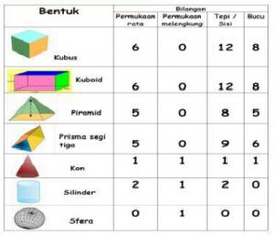 Beberapa contoh bentuk 3 dimensi dalam Nota Padat Formula Matematik Tahun 6 UPSR