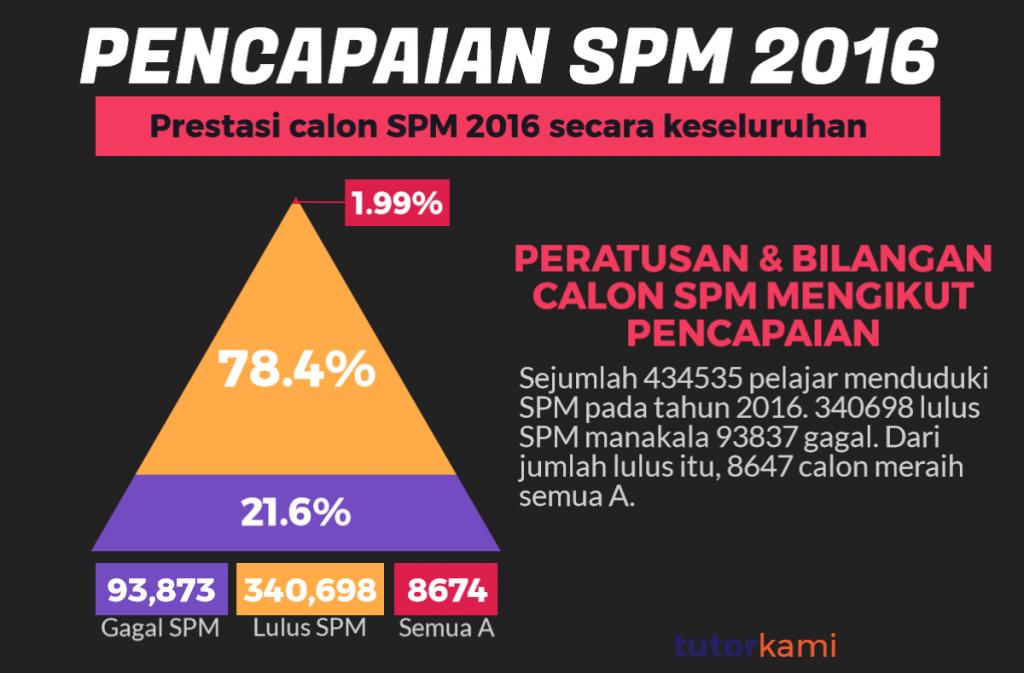 Mengkaji Pencapaian SPM 2016 Infografik ini menunjukkan 78.4% lulus SPM, 21.6% gagal dan 1.99% straight A's