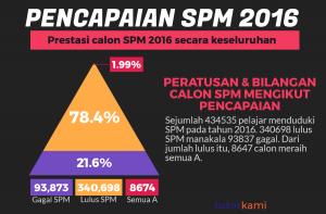 SPM Ulangan: Infografik Keputusan SPM 2016 yang menunjukkan 78.4% lulus SPM, 21.6% gagal SPM dan 1.99% straight A's