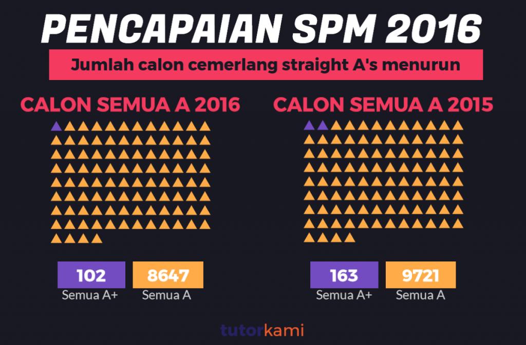 Mengkaji Pencapaian SPM 2016 Infografik ini menunjukkan penurunan semua A 2016 berbanding 2015 daripada 163 kepada 102 sahaja.