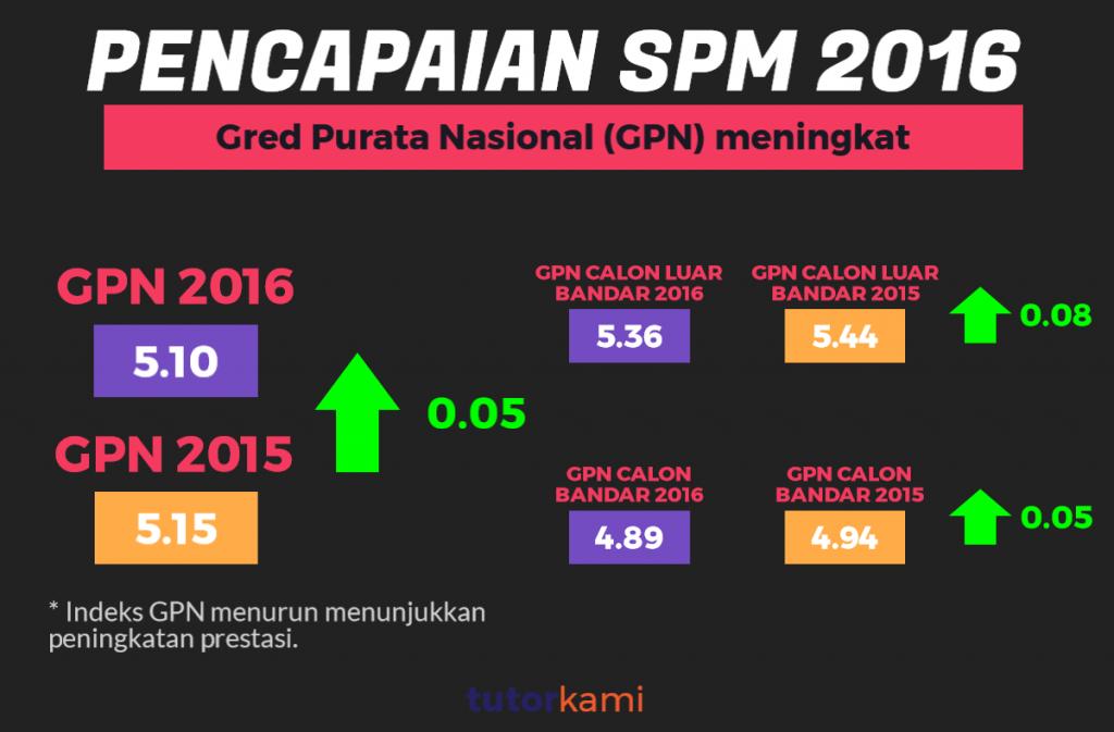 Mengkaji Pencapaian SPM 2016 Infografik ini menunjukkan GPN yang meningkat pada 2016 berbanding 2015 termasuklah GPN calon bandar dan luar bandar.