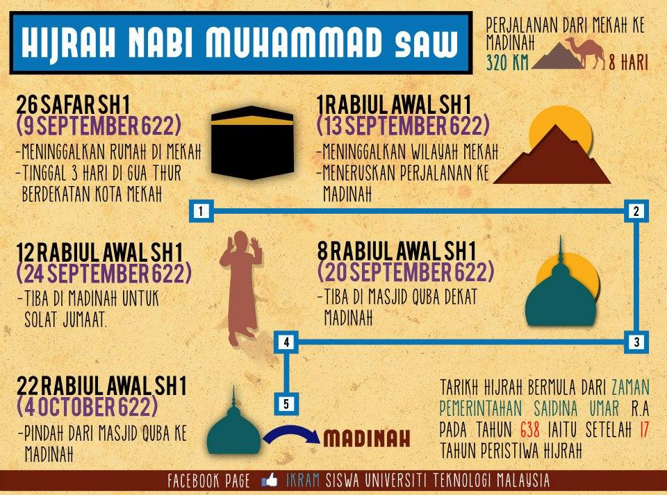 PT3 Pendidikan Islam Hijrah: Infografik Perjalanan Rasulullah SAW berhijrah ke Madinah