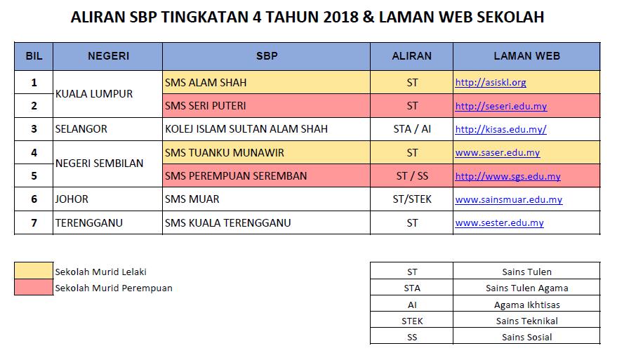Kemasukan Tingkatan 4 Sekolah Berasrama Penuh : Senarai SBP