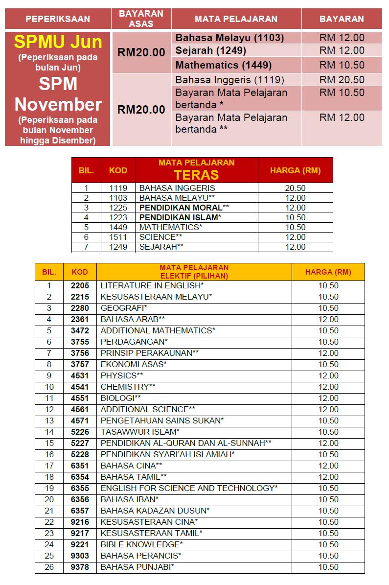 Bayaran kertas SPM Ulangan 2018